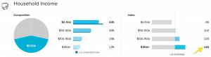 TPF Quantcast Household Income Data